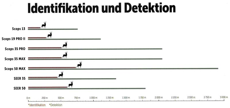 night-pearl-identifikation-detektion